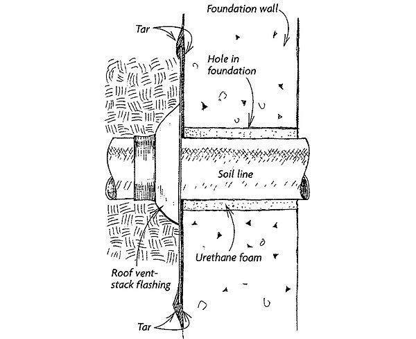 Foam seal pipe penetration