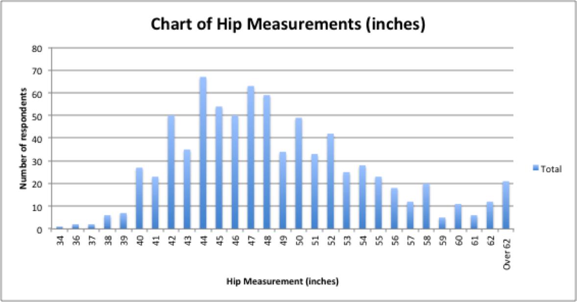 Zils M. reccomend Boob size survey