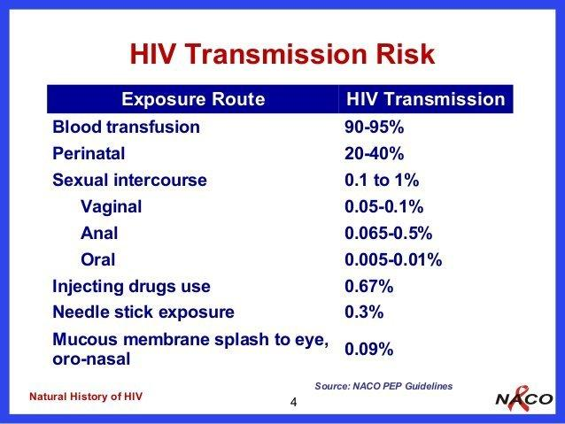 Oral sex and hiv infection