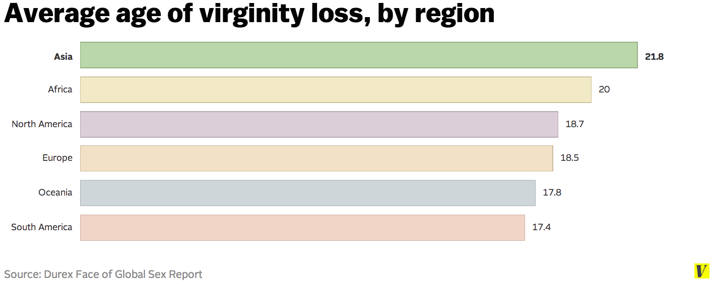 best of Virginity to your Common lose age