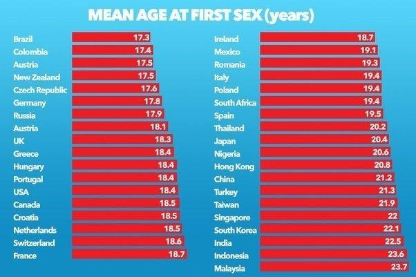 Common age to lose your virginity