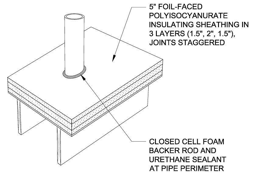 best of Penetration Foam seal pipe